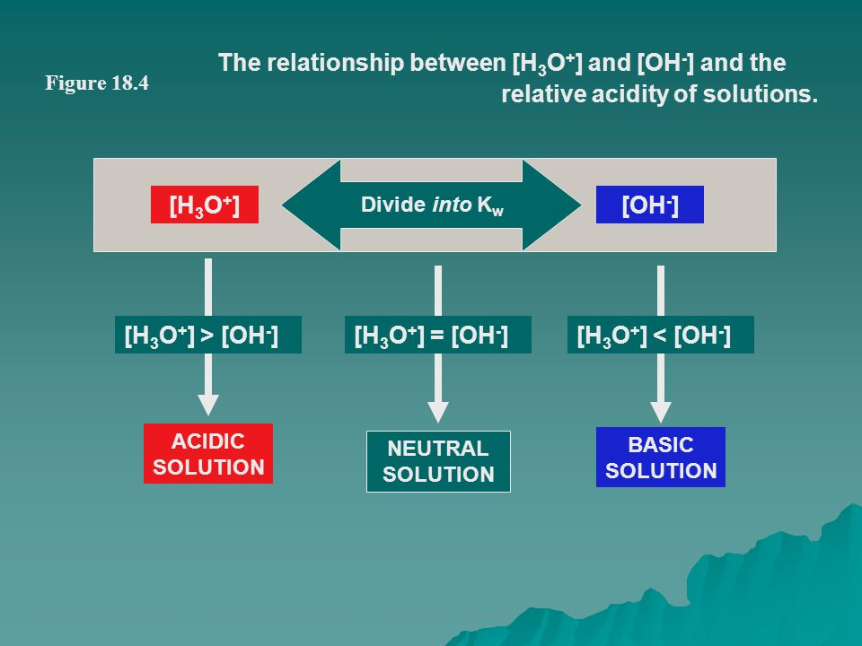 The relationship between [H3O+] and [OH-] and the